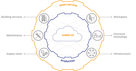 Leadec.os Cloud Technology